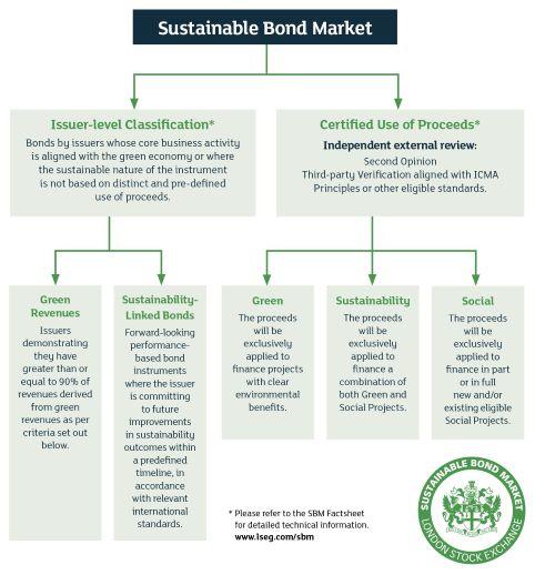 Sustainable Bond Market