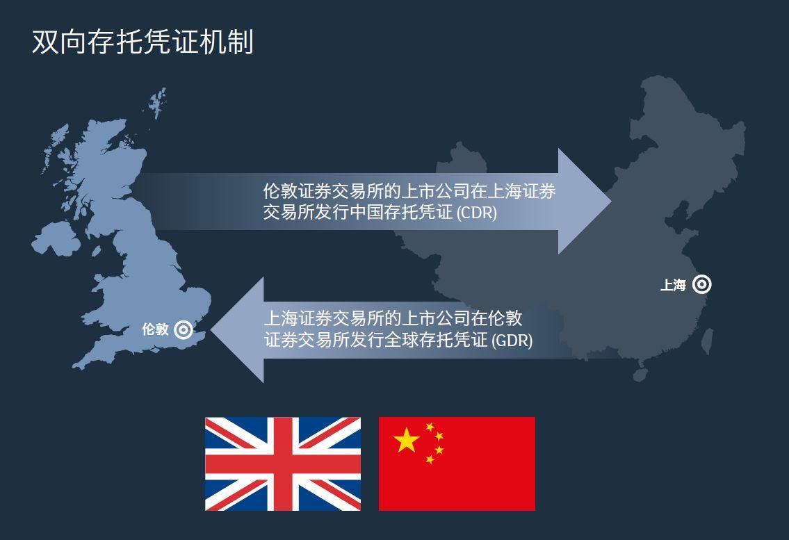 Shanghai London Stock Connect Listing Graph