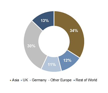 Geographical Distribution - Tranche €1bn, 12Y