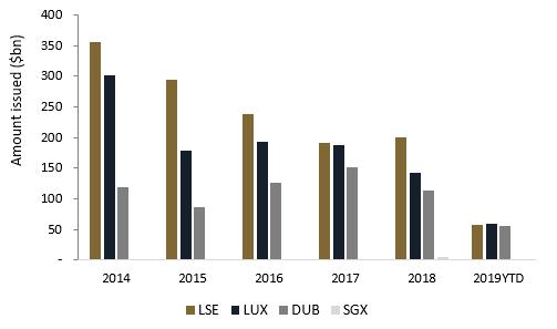 JUMBO BOND ISSUANCES (>bn) ON GLOBAL EXCHANGES