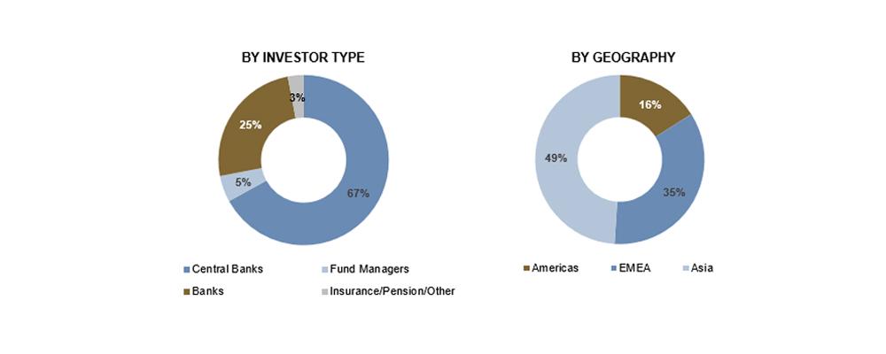 Investor distribution of AIIB