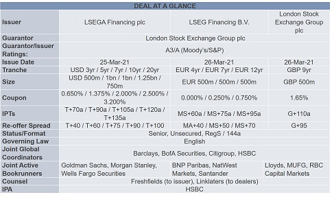 Digitisation in Debt Capital Markets - Deal at a glance