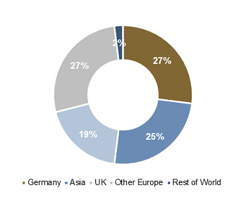 Geographical Distribution - Tranche €1bn, 20Y