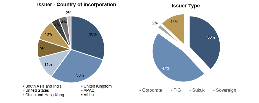 Issuer country of incorporation and Issuer type