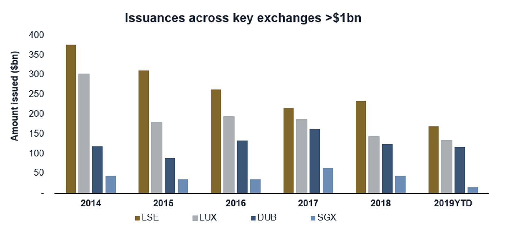 issuances across key exchange